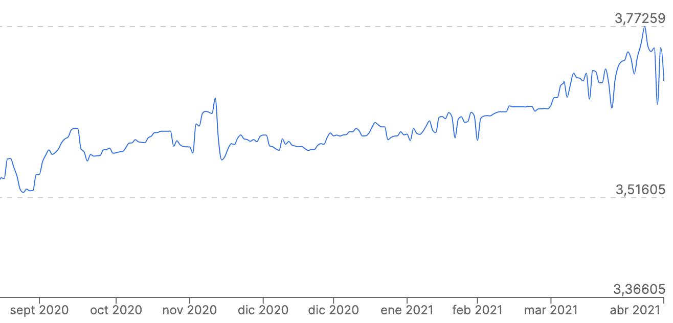 tipo de cambio de dolares a soles 2020 2021